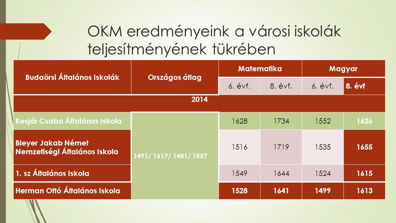 OKM eredményeink a városi iskolák teljesítményének tükrében Budaörsi Általános IskolákOrszágos átlag MatematikaMagyar 6. évf.8. évf.6. évf. 8. évf 201