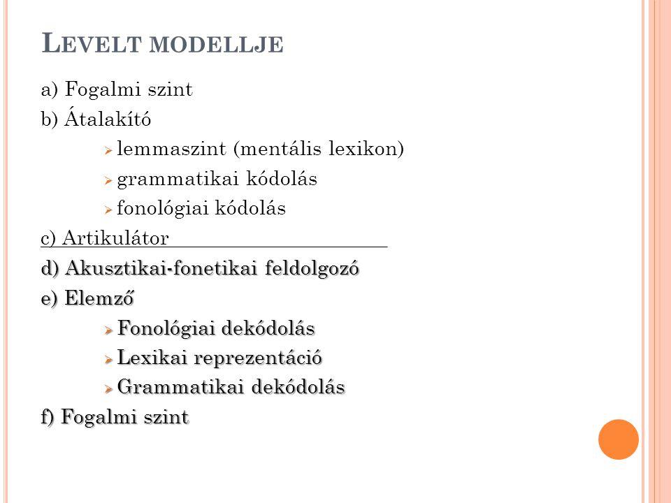 L EVELT MODELLJE a) Fogalmi szint b) Átalakító  lemmaszint (mentális lexikon)  grammatikai kódolás  fonológiai kódolás c) Artikulátor_____________________ d) Akusztikai-fonetikai feldolgozó e) Elemző  Fonológiai dekódolás  Lexikai reprezentáció  Grammatikai dekódolás f) Fogalmi szint