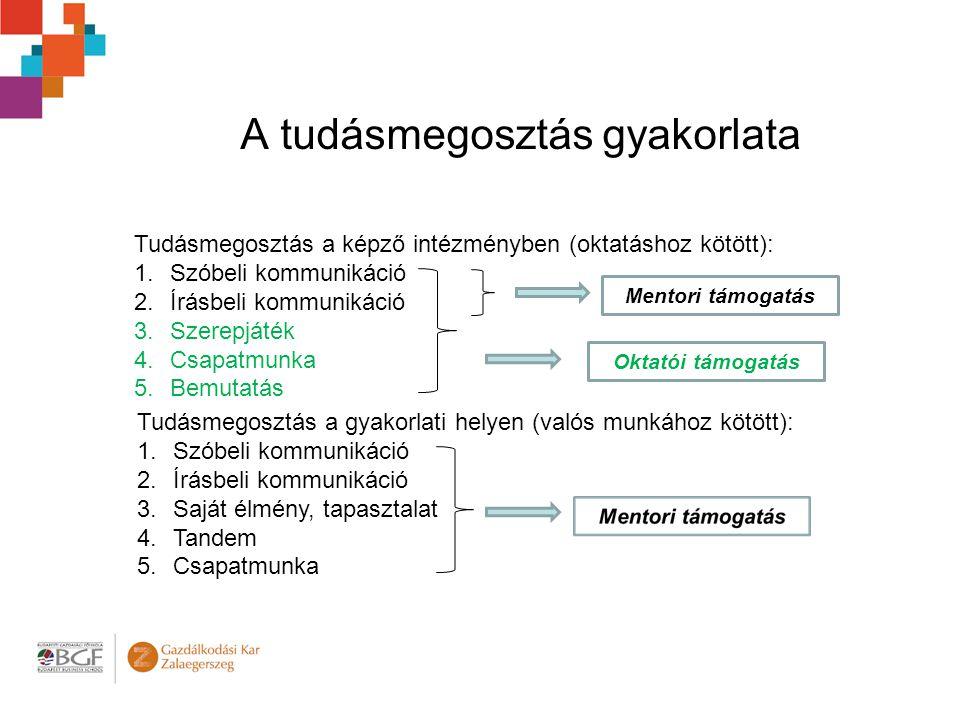 A tudásmegosztás gyakorlata Tudásmegosztás a képző intézményben (oktatáshoz kötött): 1.Szóbeli kommunikáció 2.Írásbeli kommunikáció 3.Szerepjáték 4.Csapatmunka 5.Bemutatás Mentori támogatás Tudásmegosztás a gyakorlati helyen (valós munkához kötött): 1.Szóbeli kommunikáció 2.Írásbeli kommunikáció 3.Saját élmény, tapasztalat 4.Tandem 5.Csapatmunka Oktatói támogatás