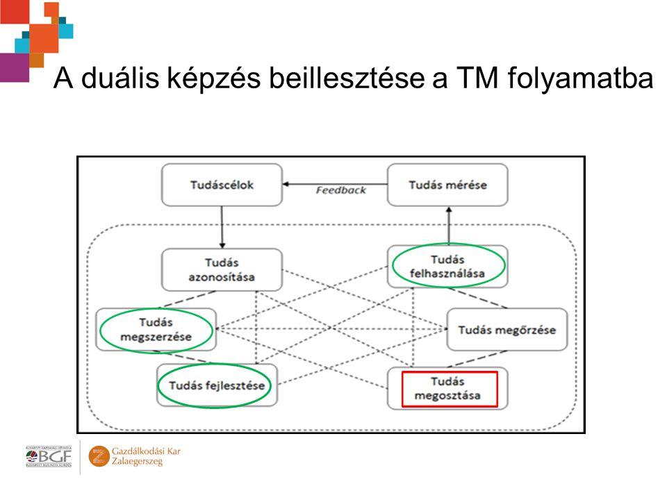 A duális képzés beillesztése a TM folyamatba