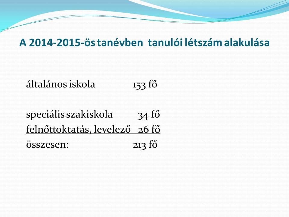 A 2014-2015-ös tanévben tanulói létszám alakulása általános iskola153 fő speciális szakiskola 34 fő felnőttoktatás, levelező 26 fő összesen:213 fő