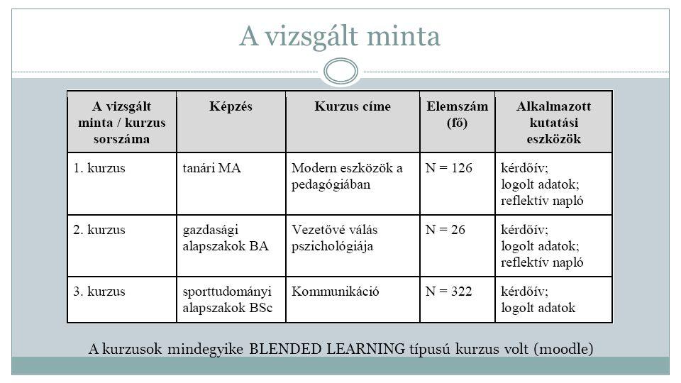 A vizsgált minta A kurzusok mindegyike BLENDED LEARNING típusú kurzus volt (moodle)