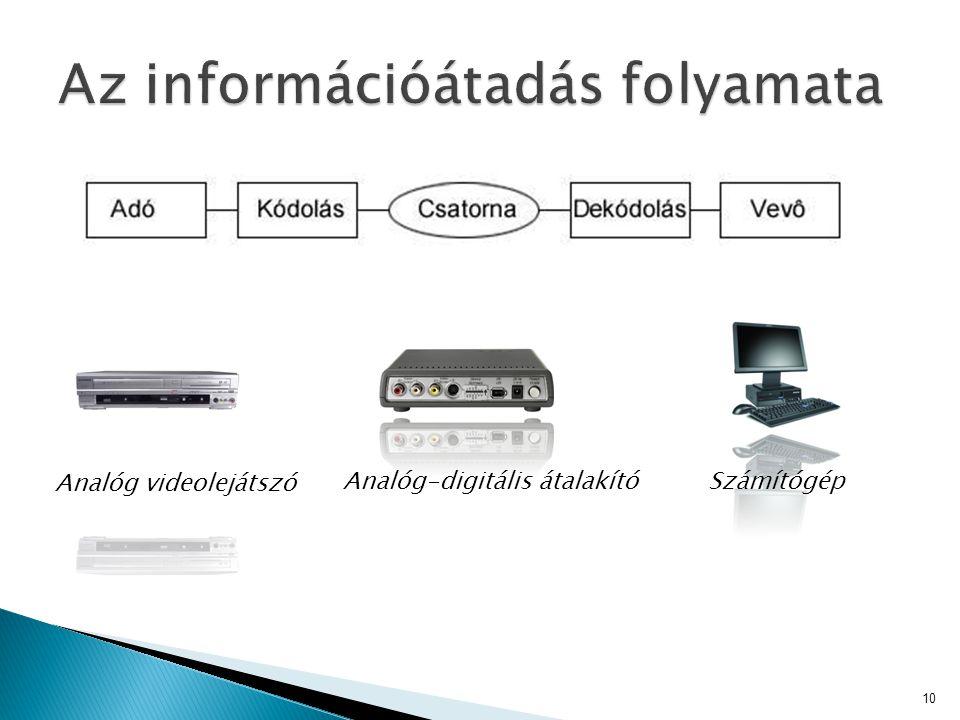 10 Analóg videolejátszó Analóg-digitális átalakítóSzámítógép