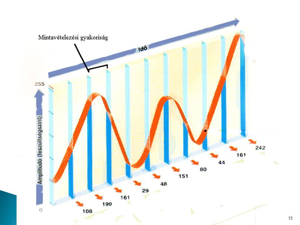  A mintavételezés során rendszeres időközönként lemérjük a hullám amplitúdóját (magasságát) és annak értékét tároljuk. 13