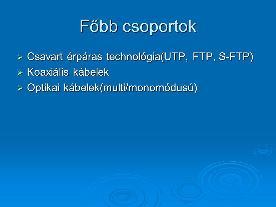 Csavart érpáras technológia  Legismertebb csavart érpáras kábel az UTP, amely mai napig a leginkább alkalmazott hálózatépítési átviteli közeg.
