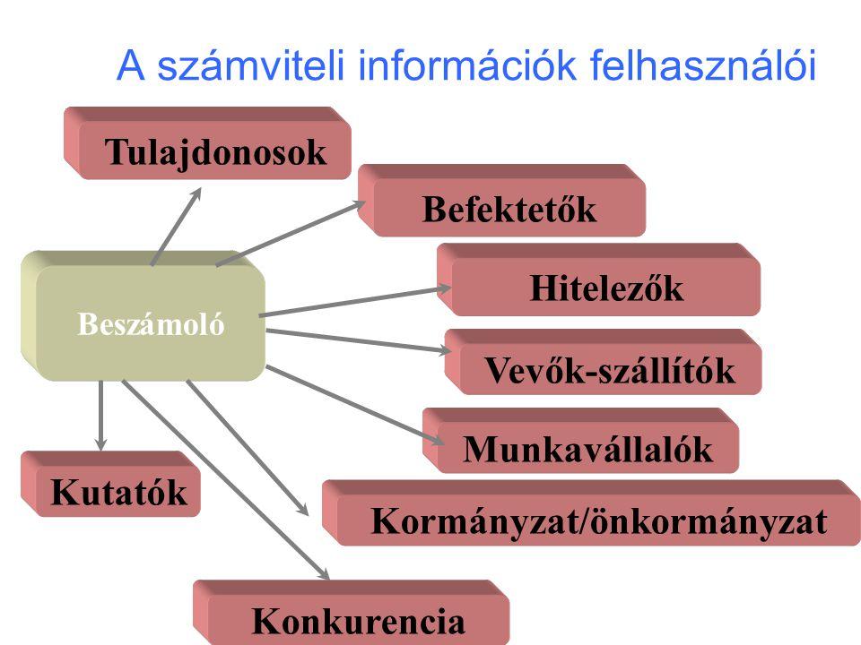 A számviteli információk felhasználói Beszámoló TulajdonosokHitelezők Vevők-szállítókMunkavállalókKormányzat/önkormányzatKonkurencia Befektetők Kutató