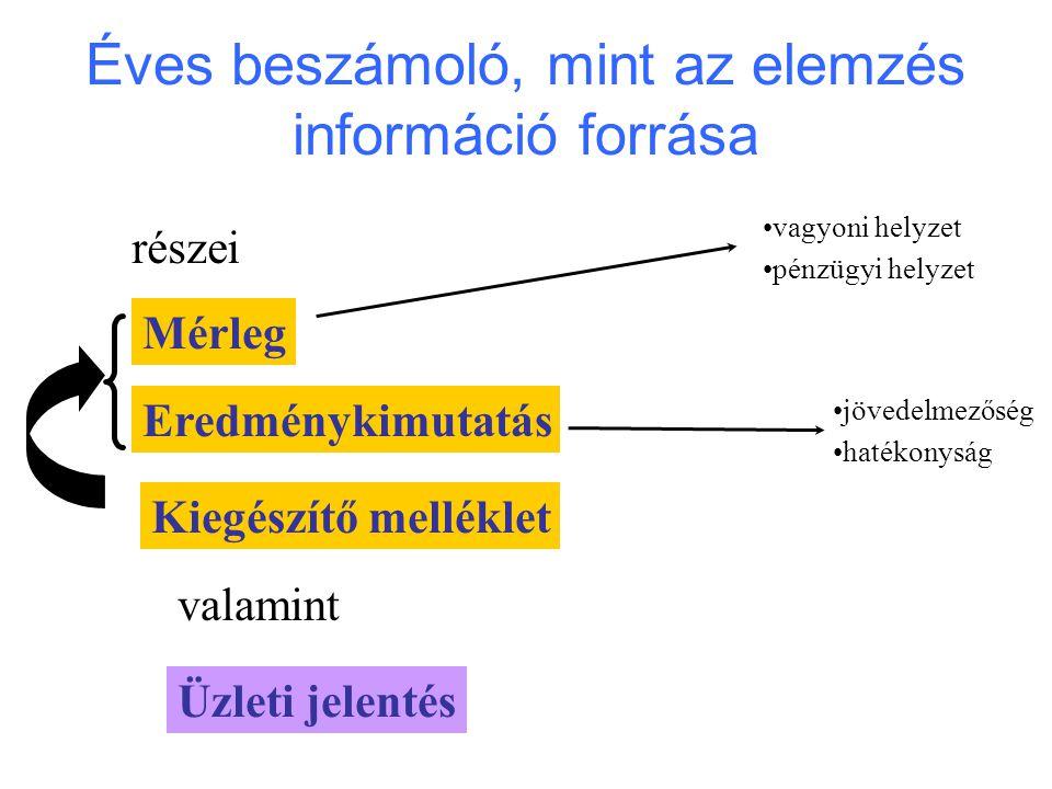 Éves beszámoló, mint az elemzés információ forrása részei Mérleg Eredménykimutatás Kiegészítő melléklet valamint Üzleti jelentés vagyoni helyzet pénzü