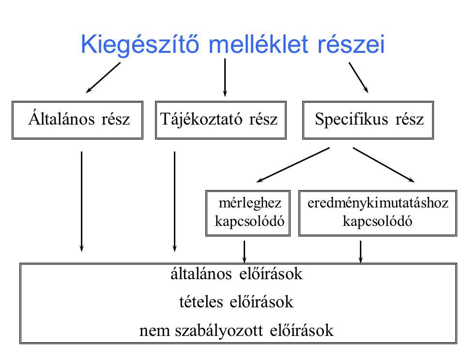 Kiegészítő melléklet részei Általános részTájékoztató részSpecifikus rész mérleghez kapcsolódó eredménykimutatáshoz kapcsolódó általános előírások tét