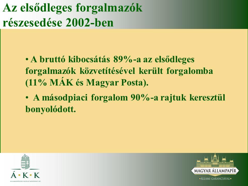 Az elsődleges forgalmazók részesedése 2002-ben A bruttó kibocsátás 89%-a az elsődleges forgalmazók közvetítésével került forgalomba (11% MÁK és Magyar