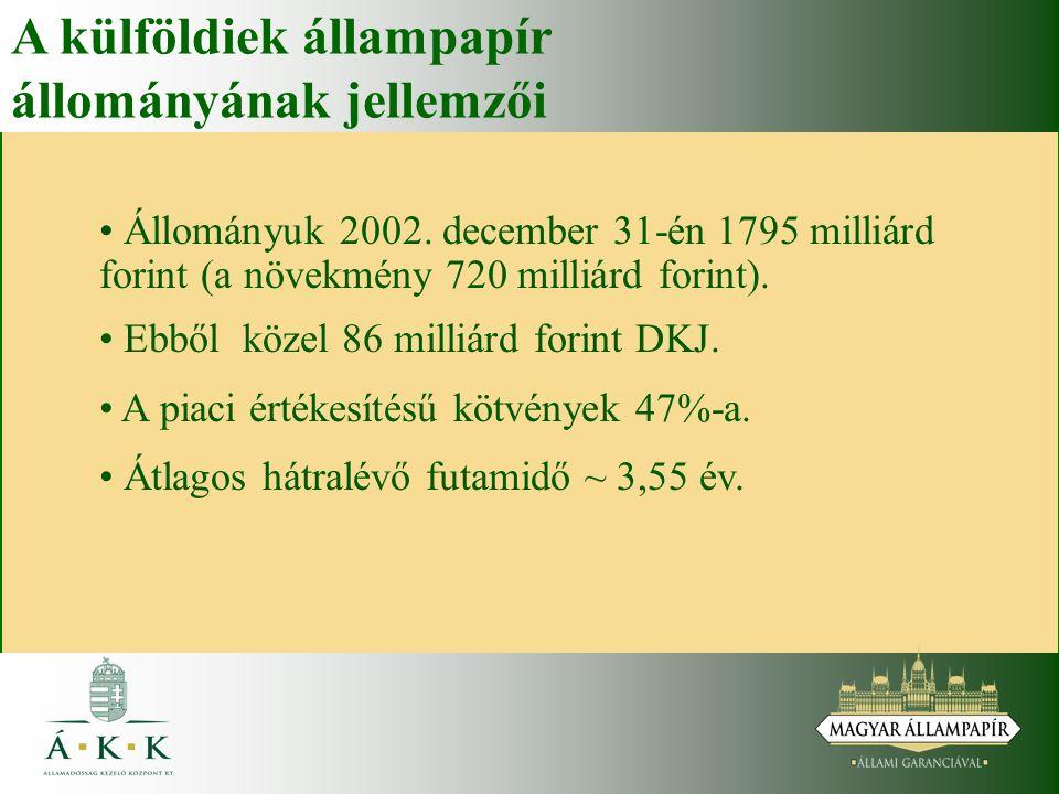 A külföldiek állampapír állományának jellemzői Állományuk 2002. december 31-én 1795 milliárd forint (a növekmény 720 milliárd forint). Ebből közel 86