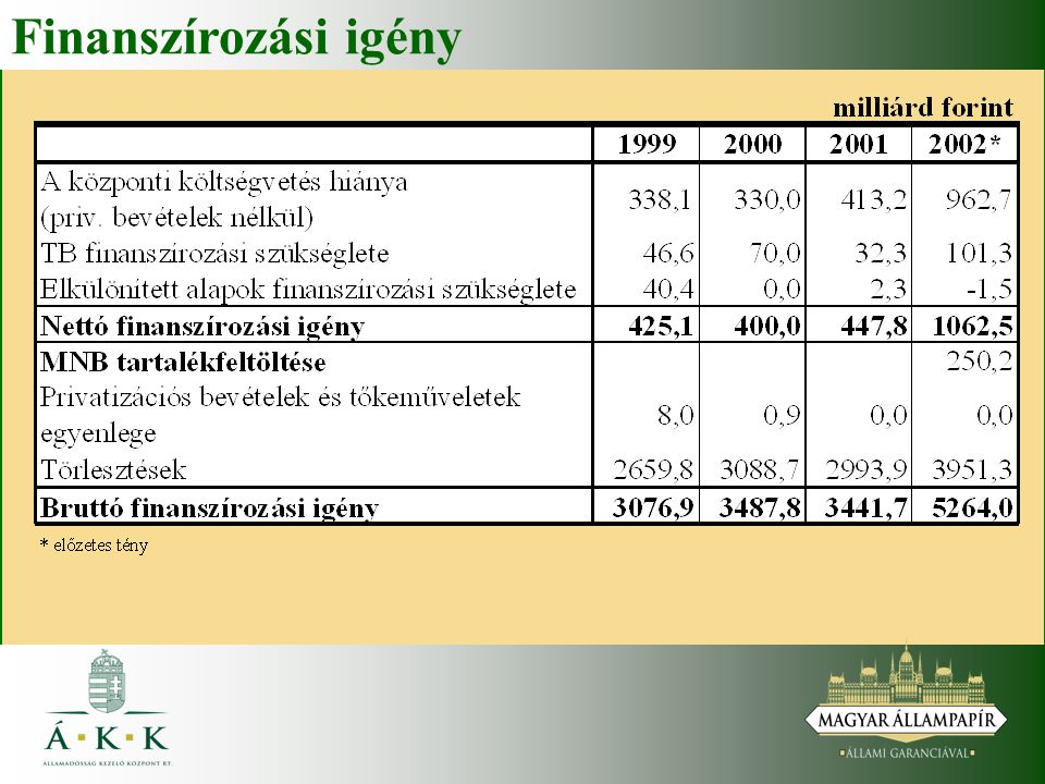 A finanszírozás főbb jellemzői Nettó kibocsátás: terv 2001.