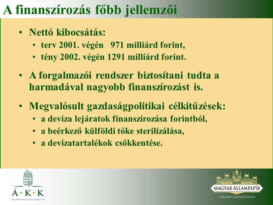 A finanszírozás főbb jellemzői Nettó kibocsátás: terv 2001. végén 971 milliárd forint, tény 2002. végén 1291 milliárd forint. A forgalmazói rendszer b