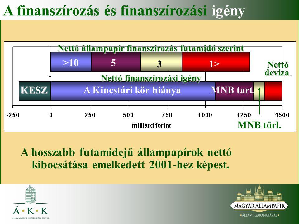 A finanszírozás és finanszírozási igény A hosszabb futamidejű állampapírok nettó kibocsátása emelkedett 2001-hez képest. Nettó állampapír finanszírozá