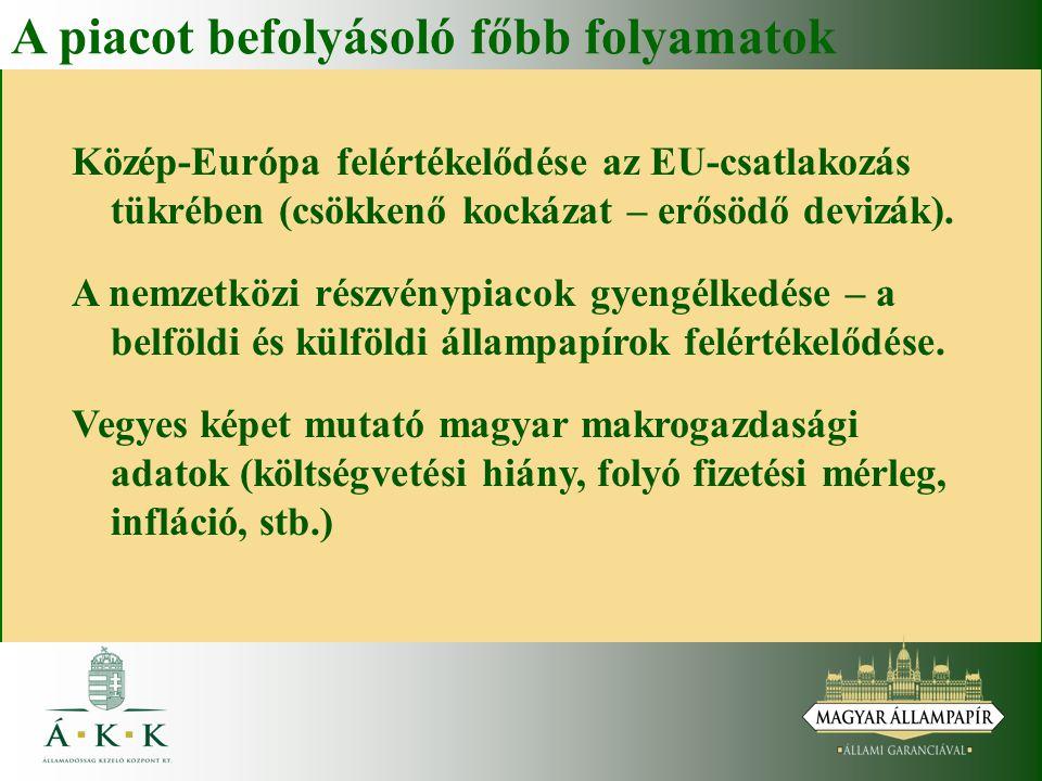 A piacot befolyásoló főbb folyamatok Közép-Európa felértékelődése az EU-csatlakozás tükrében (csökkenő kockázat – erősödő devizák). A nemzetközi részv