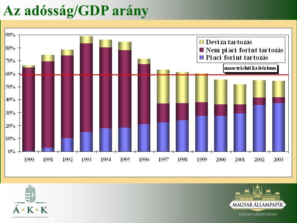 Az adósság/GDP arány