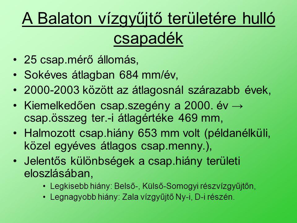 A Balaton vízgyűjtő területére hulló csapadék 25 csap.mérő állomás, Sokéves átlagban 684 mm/év, 2000-2003 között az átlagosnál szárazabb évek, Kiemelkedően csap.szegény a 2000.