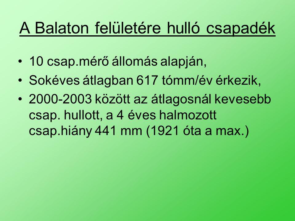 A Balaton felületére hulló csapadék 10 csap.mérő állomás alapján, Sokéves átlagban 617 tómm/év érkezik, 2000-2003 között az átlagosnál kevesebb csap.