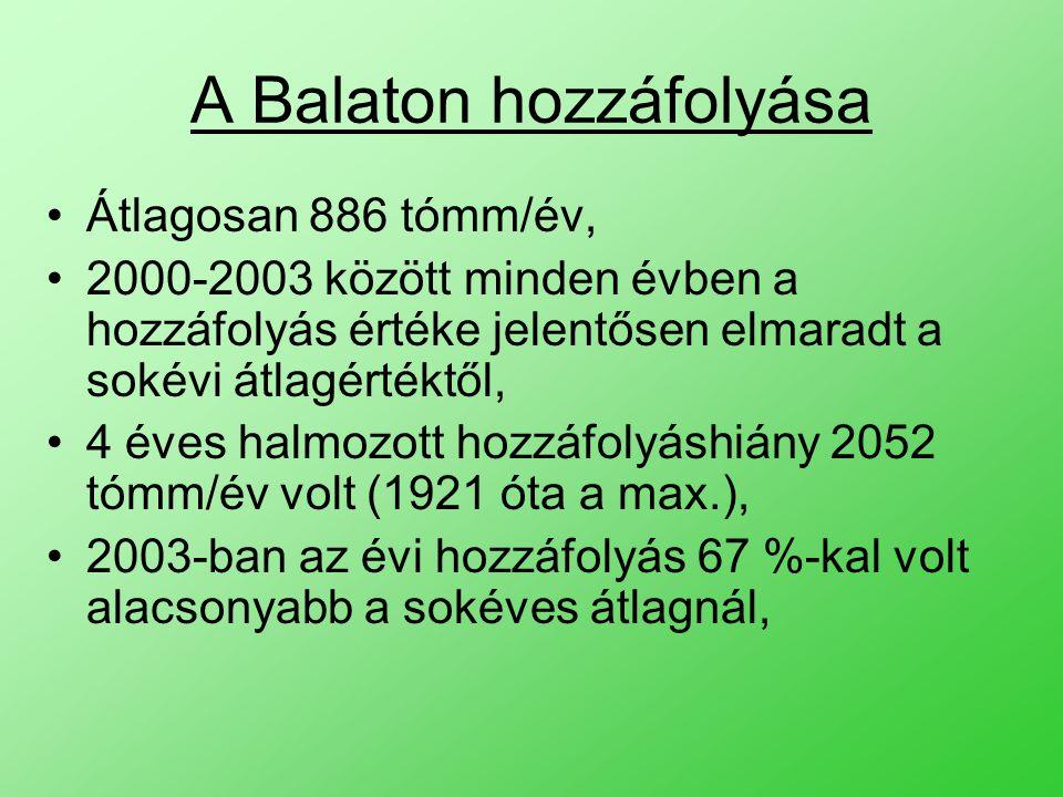 A Balaton hozzáfolyása Átlagosan 886 tómm/év, 2000-2003 között minden évben a hozzáfolyás értéke jelentősen elmaradt a sokévi átlagértéktől, 4 éves halmozott hozzáfolyáshiány 2052 tómm/év volt (1921 óta a max.), 2003-ban az évi hozzáfolyás 67 %-kal volt alacsonyabb a sokéves átlagnál,