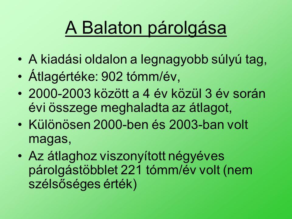 A Balaton párolgása A kiadási oldalon a legnagyobb súlyú tag, Átlagértéke: 902 tómm/év, 2000-2003 között a 4 év közül 3 év során évi összege meghaladta az átlagot, Különösen 2000-ben és 2003-ban volt magas, Az átlaghoz viszonyított négyéves párolgástöbblet 221 tómm/év volt (nem szélsőséges érték)