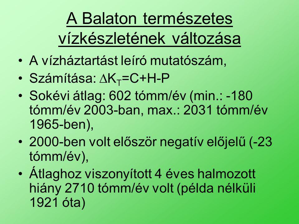 A Balaton természetes vízkészletének változása A vízháztartást leíró mutatószám, Számítása: ∆K T =C+H-P Sokévi átlag: 602 tómm/év (min.: -180 tómm/év 2003-ban, max.: 2031 tómm/év 1965-ben), 2000-ben volt először negatív előjelű (-23 tómm/év), Átlaghoz viszonyított 4 éves halmozott hiány 2710 tómm/év volt (példa nélküli 1921 óta)