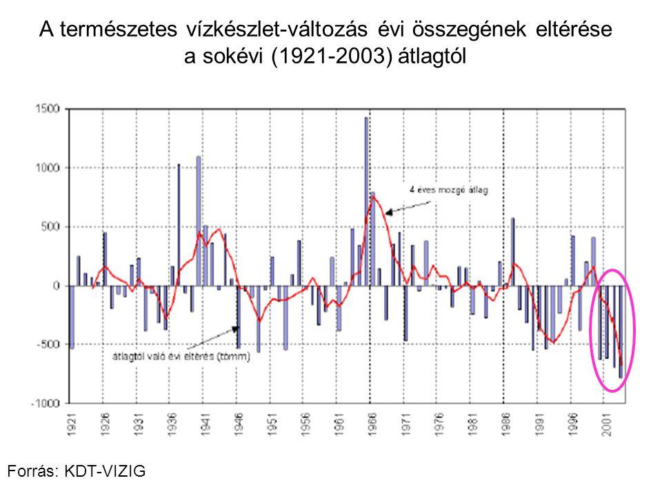 A természetes vízkészlet-változás évi összegének eltérése a sokévi (1921-2003) átlagtól Forrás: KDT-VIZIG