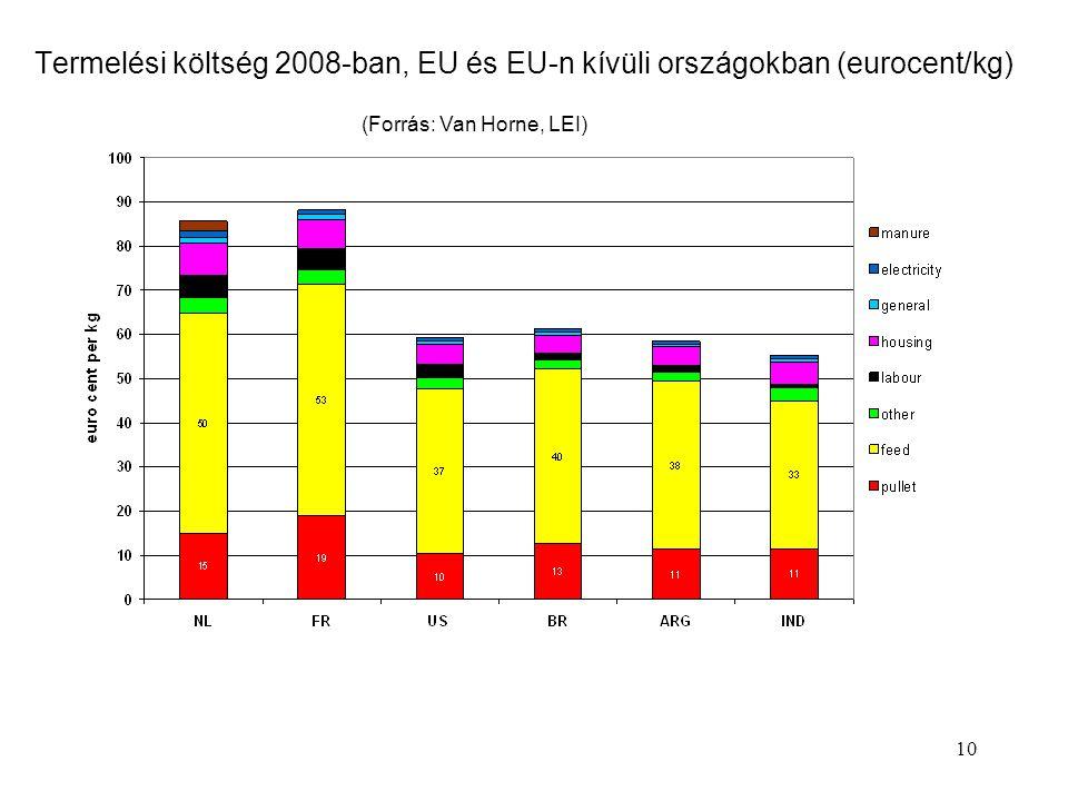 10 Termelési költség 2008-ban, EU és EU-n kívüli országokban (eurocent/kg) (Forrás: Van Horne, LEI)