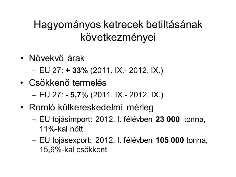 Hagyományos ketrecek betiltásának következményei Növekvő árak –EU 27: + 33% (2011. IX.- 2012. IX.) Csökkenő termelés –EU 27: - 5,7% (2011. IX.- 2012.