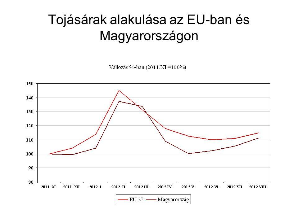 Tojásárak alakulása az EU-ban és Magyarországon