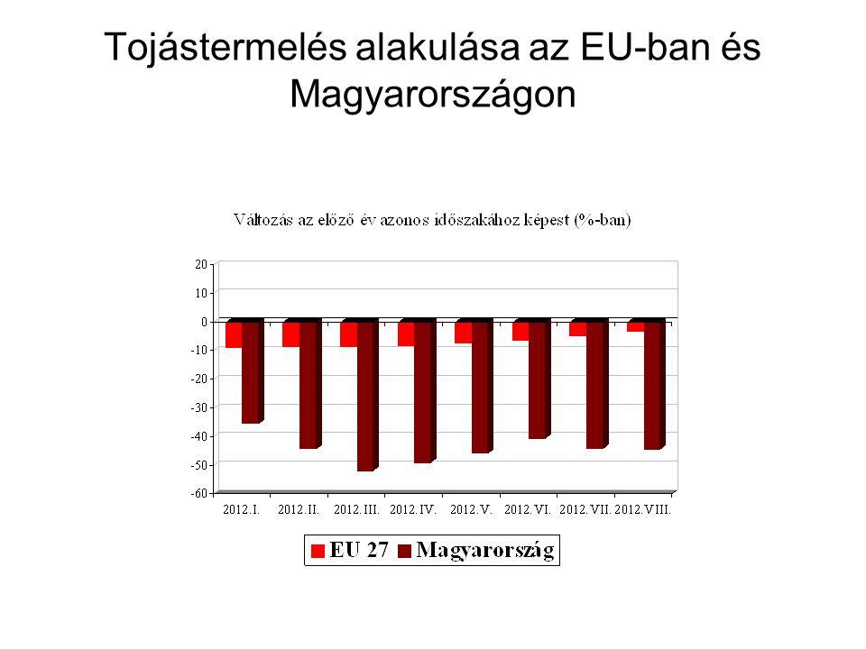 Tojástermelés alakulása az EU-ban és Magyarországon