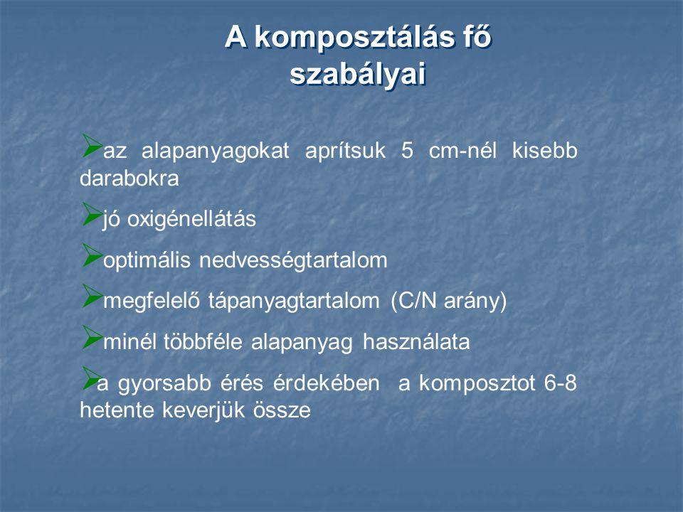 Komposztálás - szakaszok a komposztálást végző mikroorganizmusok (termofil baktériumok, gombák és mezofil baktériumok) a szaporodáshoz és az életműködéshez szükséges energiát tehát a szerves hulladék-anyagok lebontása útján nyerik; a komposztálást végző mikroorganizmusok (termofil baktériumok, gombák és mezofil baktériumok) a szaporodáshoz és az életműködéshez szükséges energiát tehát a szerves hulladék-anyagok lebontása útján nyerik;  iniciáló kezdeti szakasz (gyors felmelegedés),  mezofil szakasz lassú felmelegedéssel együtt,  termofil, lassú lehűléssel,  utóérlelő, teljes lehűléssel
