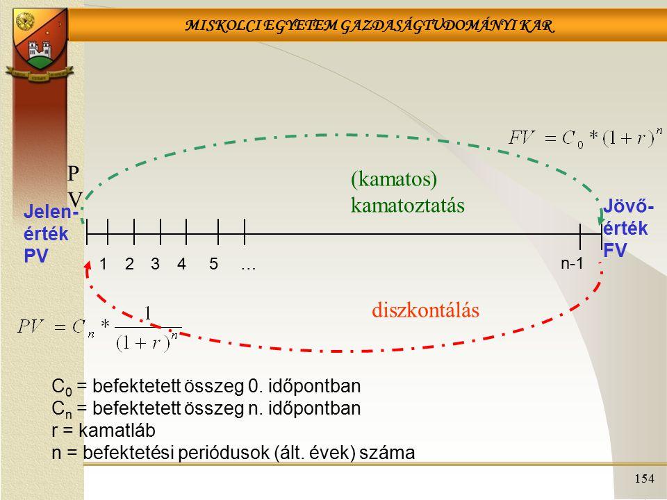 MISKOLCI EGYETEM GAZDASÁGTUDOMÁNYI KAR 154 PVPV Jelen- érték PV 12345 n-1 … Jövő- érték FV (kamatos) kamatoztatás diszkontálás C 0 = befektetett összeg 0.
