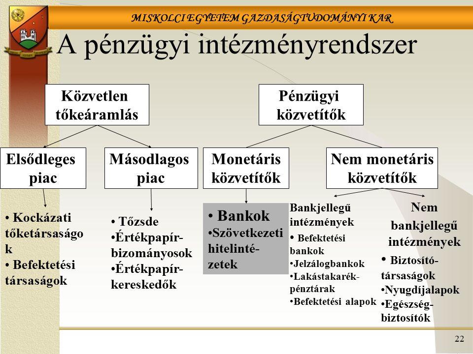 MISKOLCI EGYETEM GAZDASÁGTUDOMÁNYI KAR A pénzügyi intézményrendszer Közvetlen tőkeáramlás Pénzügyi közvetítők Elsődleges piac Másodlagos piac Monetáris közvetítők Nem monetáris közvetítők Kockázati tőketársaságo k Befektetési társaságok Tőzsde Értékpapír- bizományosok Értékpapír- kereskedők Bankok Szövetkezeti hitelinté- zetek Bankjellegű intézmények Befektetési bankok Jelzálogbankok Lakástakarék- pénztárak Befektetési alapok Nem bankjellegű intézmények Biztosító- társaságok Nyugdíjalapok Egészség- biztosítók 22