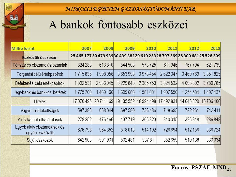 MISKOLCI EGYETEM GAZDASÁGTUDOMÁNYI KAR A bankok fontosabb eszközei 27 Forrás: PSZÁF, MNB Millió forint2007200820092010201120122013 Eszközök összesen 2