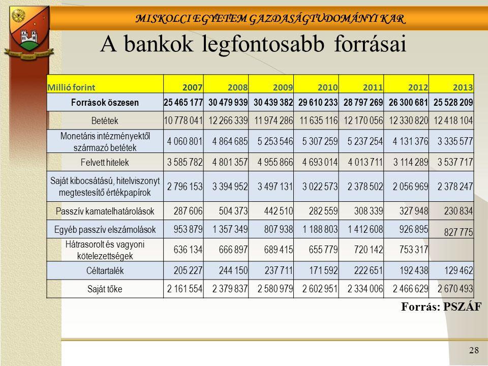 MISKOLCI EGYETEM GAZDASÁGTUDOMÁNYI KAR A bankok legfontosabb forrásai 28 Forrás: PSZÁF Millió forint2007200820092010201120122013 Források öszesen25 46