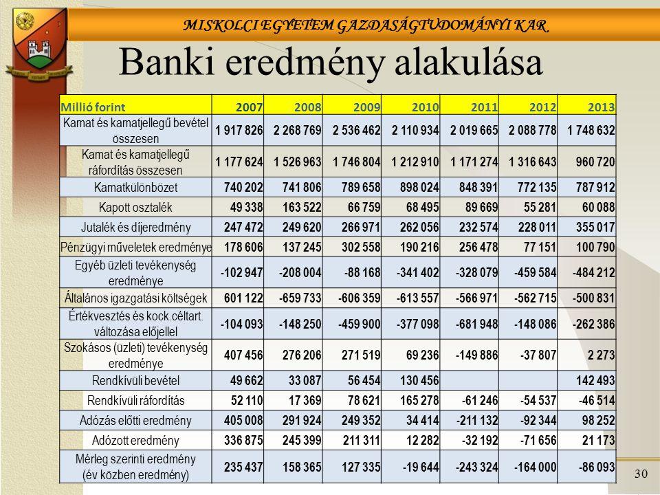 MISKOLCI EGYETEM GAZDASÁGTUDOMÁNYI KAR Banki eredmény alakulása 30 Millió forint2007200820092010201120122013 Kamat és kamatjellegű bevétel összesen 1
