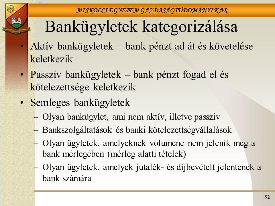 MISKOLCI EGYETEM GAZDASÁGTUDOMÁNYI KAR Bankügyletek kategorizálása Aktív bankügyletek – bank pénzt ad át és követelése keletkezik Passzív bankügyletek – bank pénzt fogad el és kötelezettsége keletkezik Semleges bankügyletek –Olyan bankügylet, ami nem aktív, illetve passzív –Bankszolgáltatások és banki kötelezettségvállalások –Olyan ügyletek, amelyeknek volumene nem jelenik meg a bank mérlegében (mérleg alatti tételek) –Olyan ügyletek, amelyek jutalék- és díjbevételt jelentenek a bank számára 52