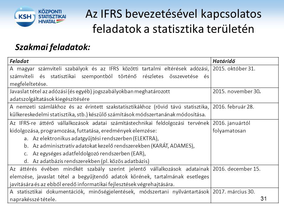 Az IFRS bevezetésével kapcsolatos feladatok a statisztika területén FeladatHatáridő A magyar számviteli szabályok és az IFRS közötti tartalmi eltérése