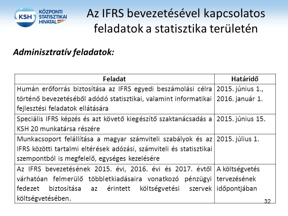 FeladatHatáridő Humán erőforrás biztosítása az IFRS egyedi beszámolási célra történő bevezetéséből adódó statisztikai, valamint informatikai fejleszté