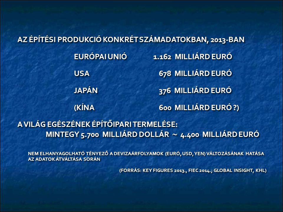AZ ÉPÍTÉSI PRODUKCIÓ KONKRÉT SZÁMADATOKBAN, 2013-BAN EURÓPAI UNIÓ 1.162 MILLIÁRD EURÓ USA 678 MILLIÁRD EURÓ JAPÁN376 MILLIÁRD EURÓ (KÍNA600 MILLIÁRD EURÓ ?) A VILÁG EGÉSZÉNEK ÉPÍTŐIPARI TERMELÉSE: MINTEGY 5.700 MILLIÁRD DOLLÁR  4.400 MILLIÁRD EURÓ NEM ELHANYAGOLHATÓ TÉNYEZŐ A DEVIZAÁRFOLYAMOK (EURÓ, USD, YEN) VÁLTOZÁSÁNAK HATÁSA AZ ADATOK ÁTVÁLTÁSA SORÁN (FORRÁS: KEY FIGURES 2013., FIEC 2014.; GLOBAL INSIGHT, KHL) (FORRÁS: KEY FIGURES 2013., FIEC 2014.; GLOBAL INSIGHT, KHL) AZ ÉPÍTÉSI PRODUKCIÓ KONKRÉT SZÁMADATOKBAN, 2013-BAN EURÓPAI UNIÓ 1.162 MILLIÁRD EURÓ USA 678 MILLIÁRD EURÓ JAPÁN376 MILLIÁRD EURÓ (KÍNA600 MILLIÁRD EURÓ ?) A VILÁG EGÉSZÉNEK ÉPÍTŐIPARI TERMELÉSE: MINTEGY 5.700 MILLIÁRD DOLLÁR  4.400 MILLIÁRD EURÓ NEM ELHANYAGOLHATÓ TÉNYEZŐ A DEVIZAÁRFOLYAMOK (EURÓ, USD, YEN) VÁLTOZÁSÁNAK HATÁSA AZ ADATOK ÁTVÁLTÁSA SORÁN (FORRÁS: KEY FIGURES 2013., FIEC 2014.; GLOBAL INSIGHT, KHL) (FORRÁS: KEY FIGURES 2013., FIEC 2014.; GLOBAL INSIGHT, KHL)