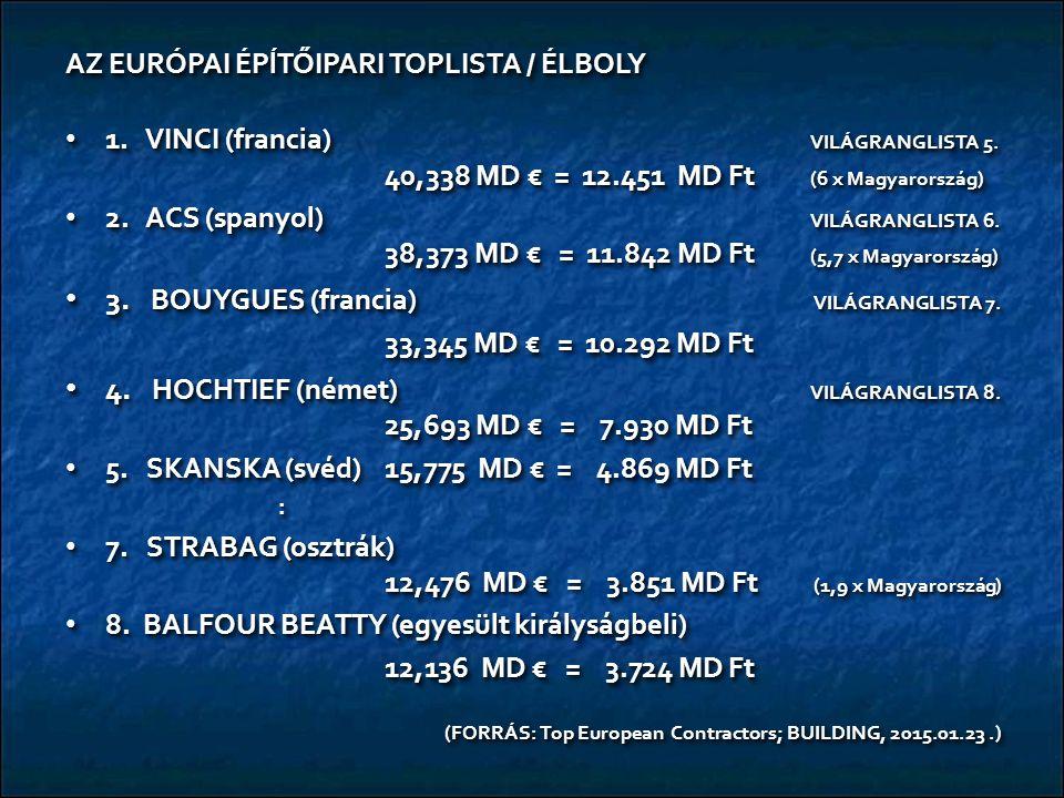 AZ EURÓPAI ÉPĺTŐIPARI TOPLISTA / ÉLBOLY 1. VINCI (francia) VILÁGRANGLISTA 5.