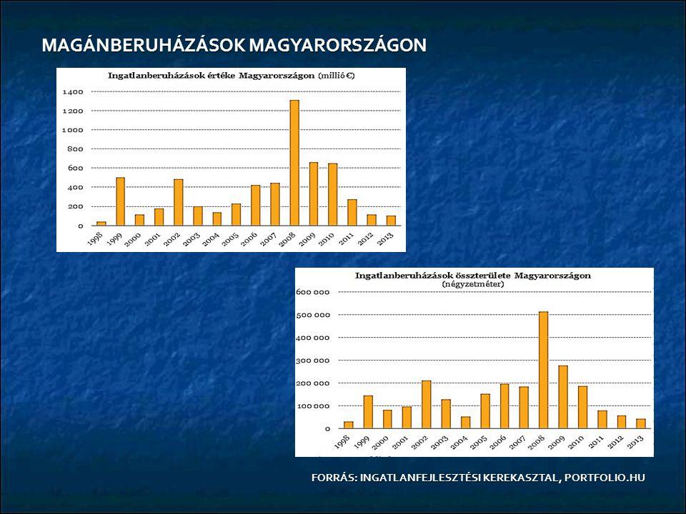 MAGÁNBERUHÁZÁSOK MAGYARORSZÁGON FORRÁS: INGATLANFEJLESZTÉSI KEREKASZTAL, PORTFOLIO.HU