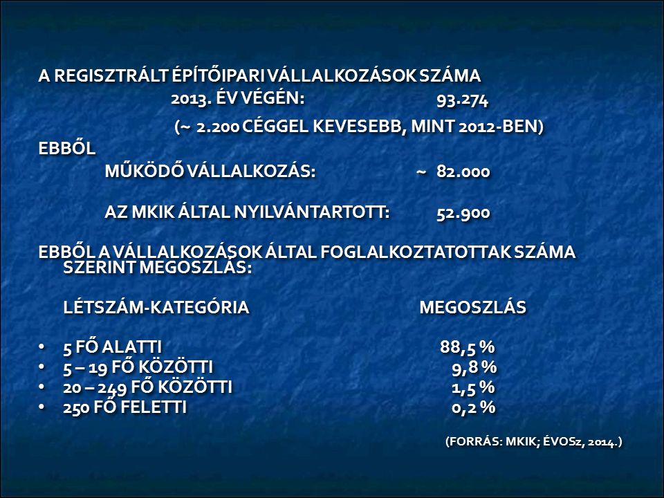A REGISZTRÁLT ÉPĺTŐIPARI VÁLLALKOZÁSOK SZÁMA 2013.