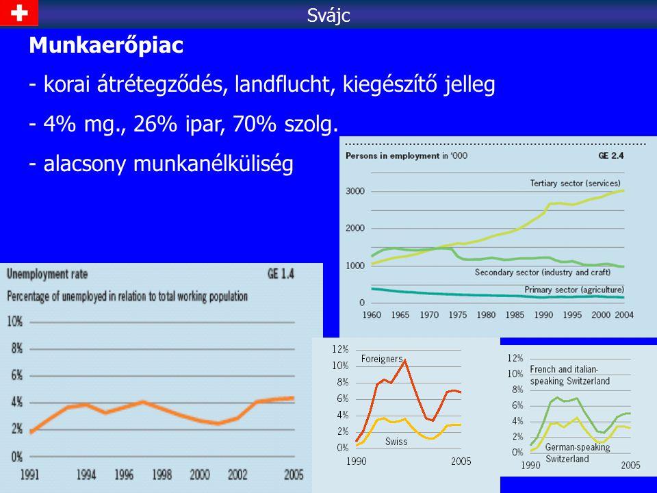 Munkaerőpiac - korai átrétegződés, landflucht, kiegészítő jelleg - 4% mg., 26% ipar, 70% szolg. - alacsony munkanélküliség Svájc