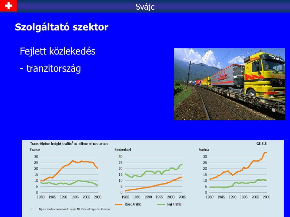 Fejlett közlekedés - tranzitország Svájc Szolgáltató szektor
