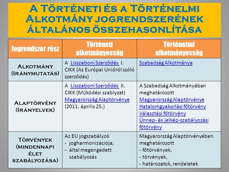 A Történeti és a Történelmi Alkotmány jogrendszerének általános összehasonlítása Jogrendszer rész Történeti alkotmányosság Történelmi alkotmányosság Alkotmány (Iránymutatás) A Lisszaboni Szerződés I.