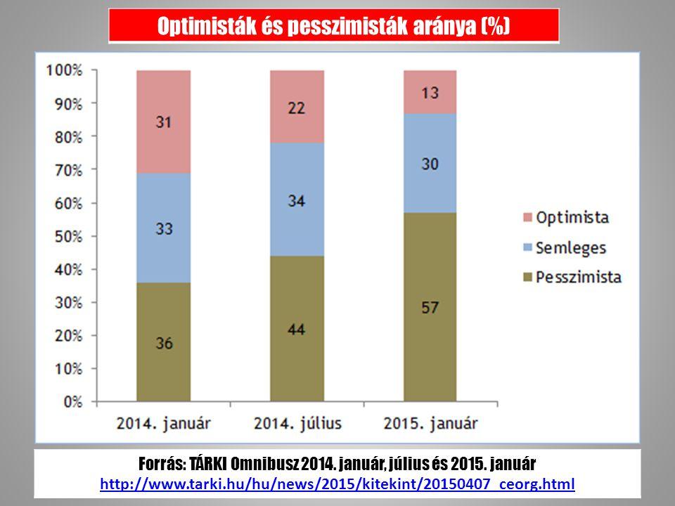 Optimisták és pesszimisták aránya (%) Forrás: TÁRKI Omnibusz 2014.