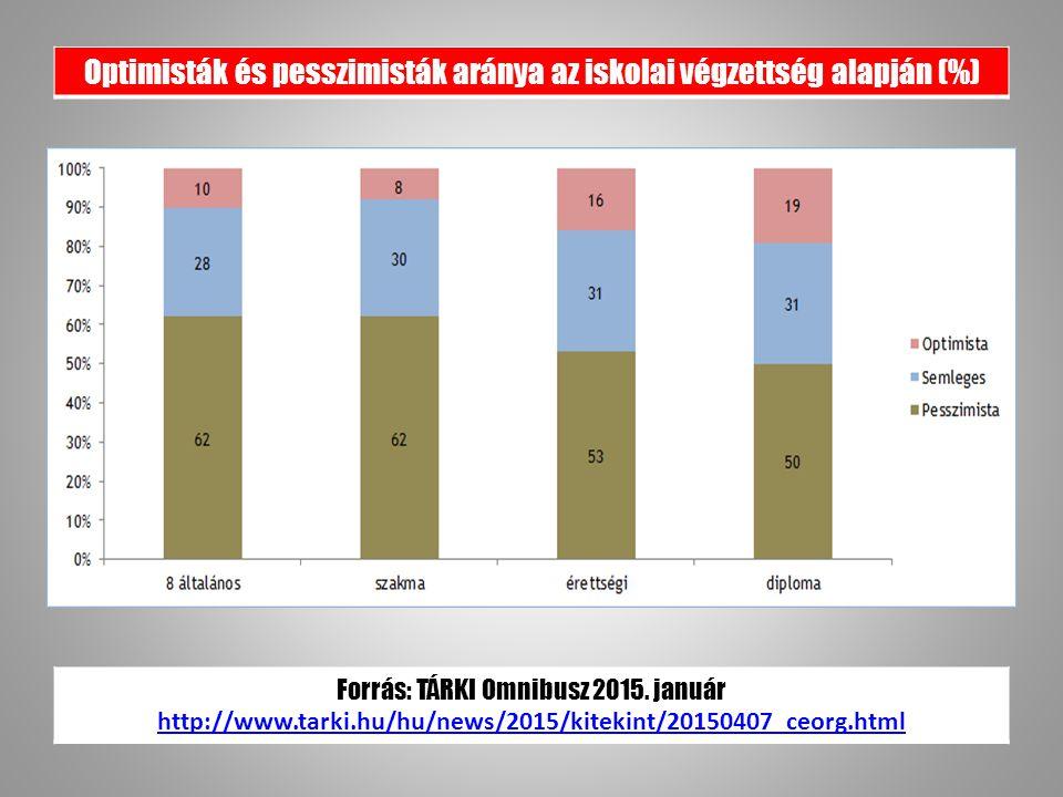 Optimisták és pesszimisták aránya az iskolai végzettség alapján (%) Forrás: TÁRKI Omnibusz 2015.