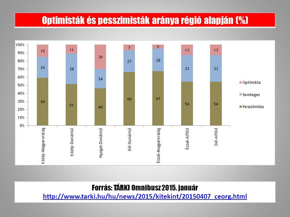 Optimisták és pesszimisták aránya régió alapján (%) Forrás: TÁRKI Omnibusz 2015.