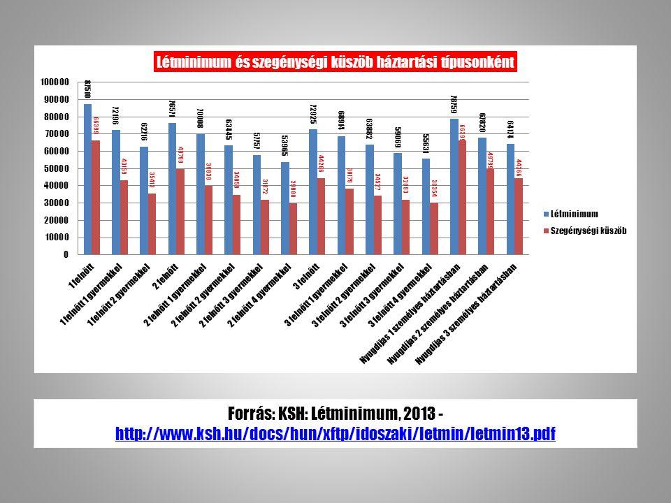 Forrás: KSH: Létminimum, 2013 - http://www.ksh.hu/docs/hun/xftp/idoszaki/letmin/letmin13.pdf http://www.ksh.hu/docs/hun/xftp/idoszaki/letmin/letmin13.pdf