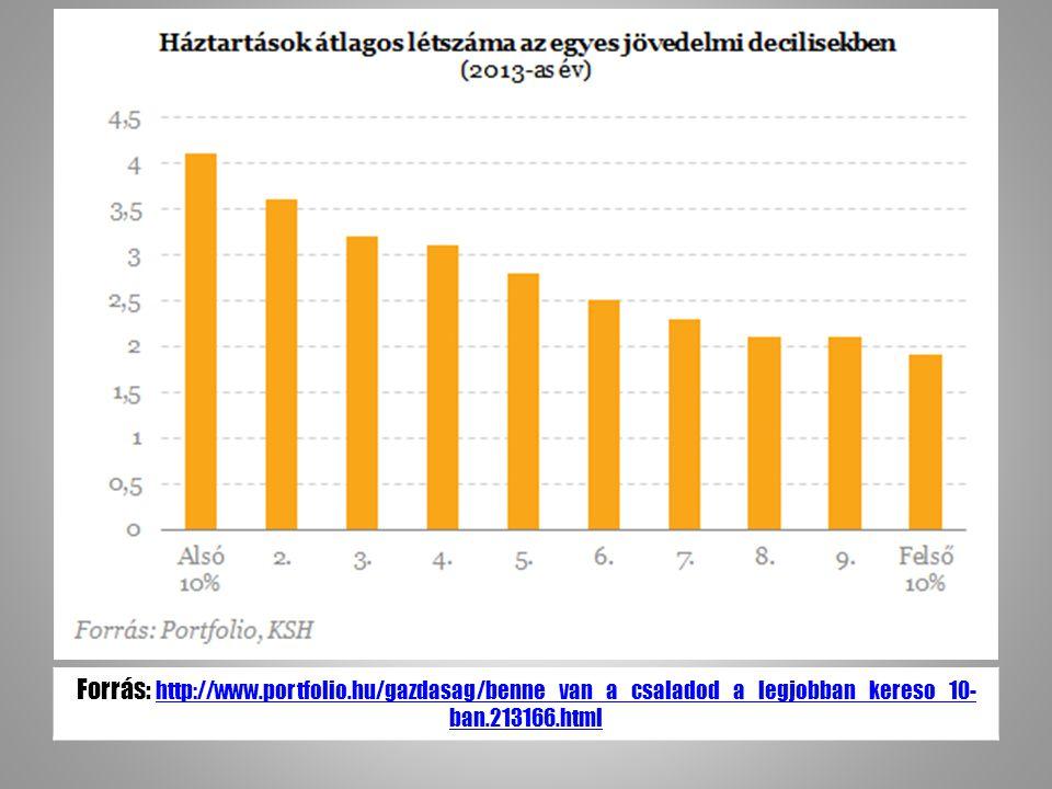 Forrás: http://www.portfolio.hu/gazdasag/benne_van_a_csaladod_a_legjobban_kereso_10- ban.213166.html http://www.portfolio.hu/gazdasag/benne_van_a_csaladod_a_legjobban_kereso_10- ban.213166.html